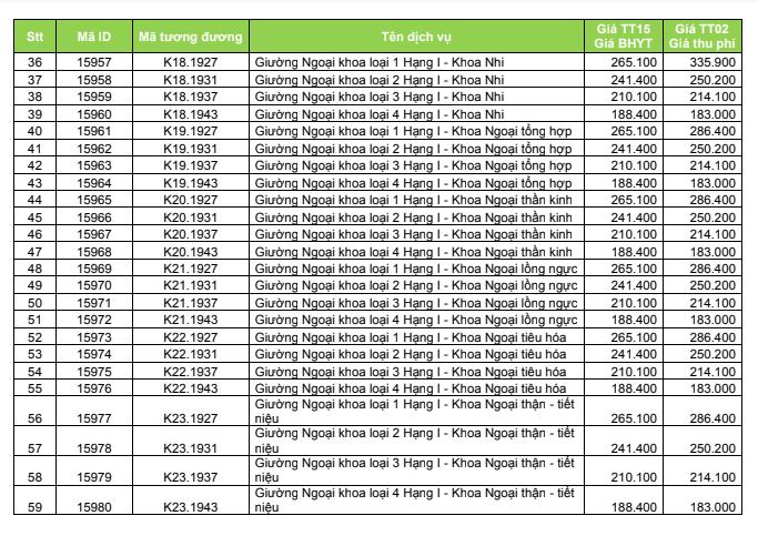 Bảng Giá bệnh viện Việt Nam Thụy Điển