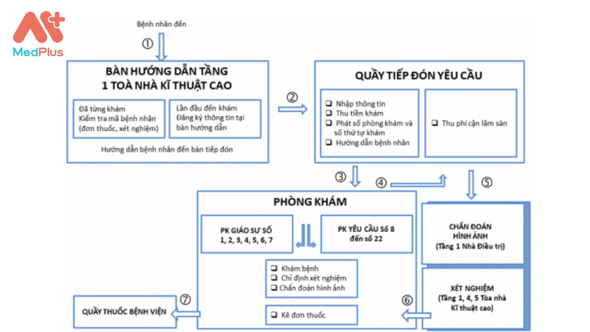 Quy trình khám bệnh viện Da liễu Đà Nẵng - khám theo yêu cầu